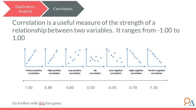 Correlation is a useful measure of the strength of a relationship between two variables. It ranges from -1.00 to 1.00 Go f...