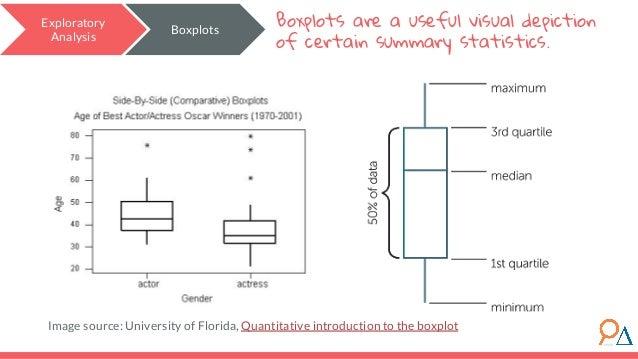 Image source: University of Florida, Quantitative introduction to the boxplot Exploratory Analysis Boxplots Boxplots are a...