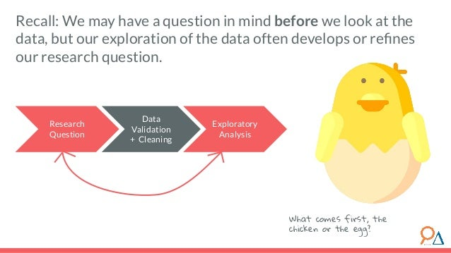 Recall: We may have a question in mind before we look at the data, but our exploration of the data often develops or refine...