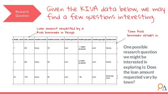 Research Question Given the KIVA data below, we may find a few questions interesting. Loan amount requested by a Kiva borr...
