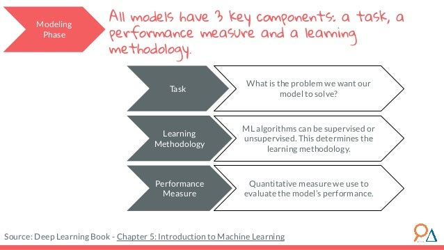 Task What is the problem we want our model to solve? Performance Measure Quantitative measure we use to evaluate the model...