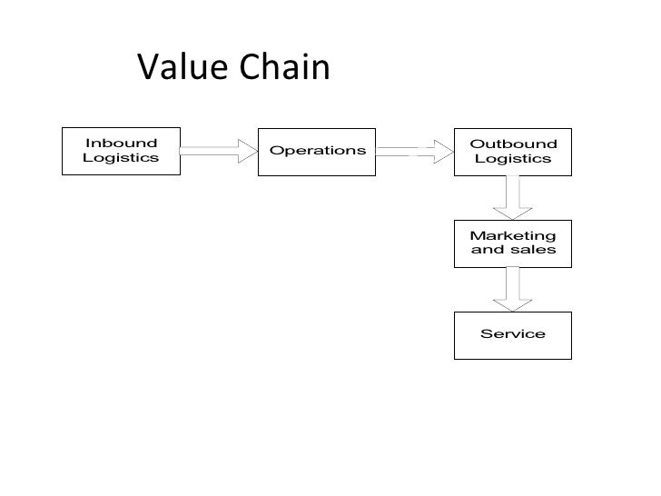 Value chain system