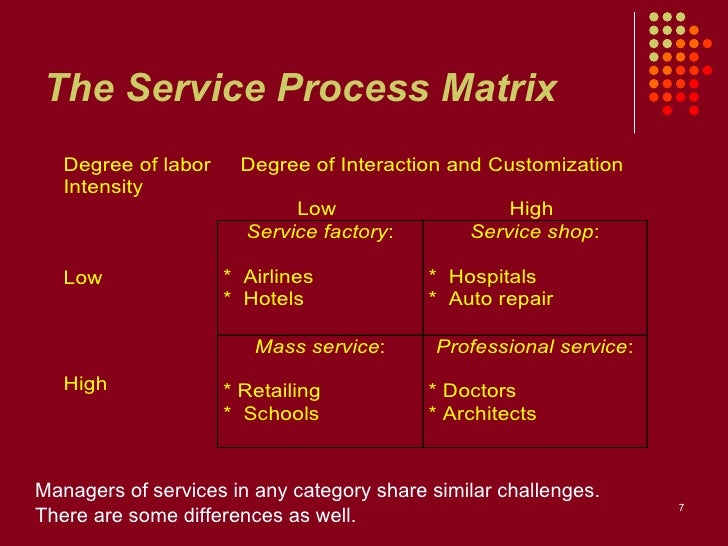service process matrix The matrix standard is a unique quality standard for organisations to assess  go  for assessment and show that iag is integral and part of the daily services you  provide  going through the whole matrix process was a valuable experience  for.