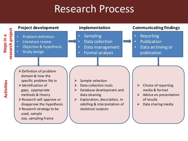 definition literature review research