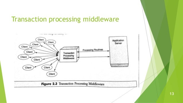 Transaction processing middleware 13