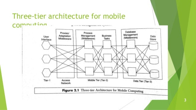 Three-tier architecture for mobile computing 3