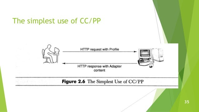 The simplest use of CC/PP 35