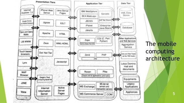 The mobile computing architecture 5