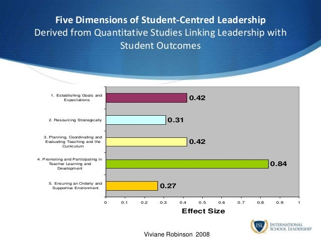 Five Dimensions of Student-Centred Leadership Derived from Quantitative Studies Linking Leadership with Student Outcomes 0...