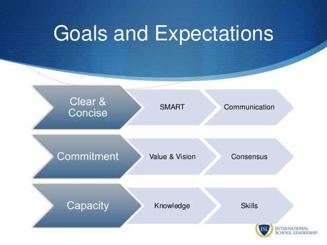 Goals and Expectations SMART Communication Value & Vision Consensus Knowledge Skills