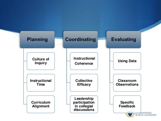 Culture of Inquiry Instructional Time Curriculum Alignment Instructional Coherence Collective Efficacy Leadership particip...