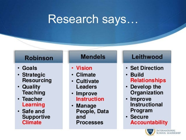 Research says… • Goals • Strategic Resourcing • Quality Teaching • Teacher Learning • Safe and Supportive Climate • Vision...