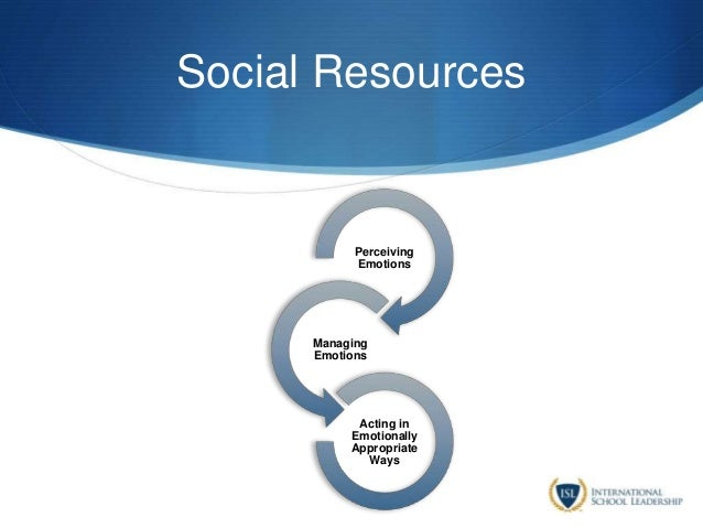 Social Resources Perceiving Emotions Managing Emotions Acting in Emotionally Appropriate Ways