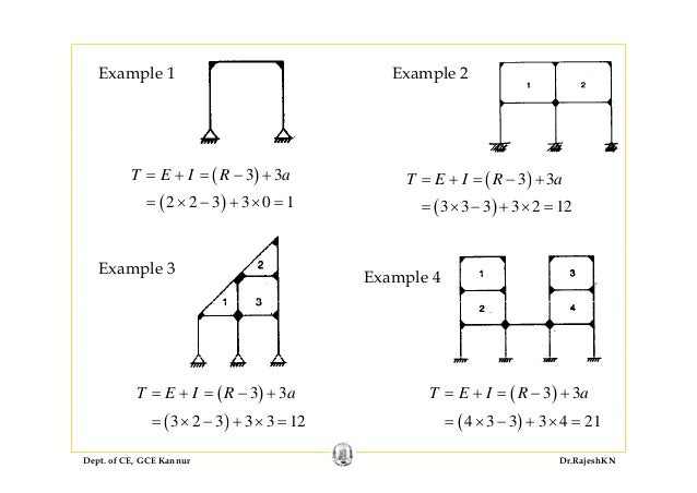 Indeterminate frames examples