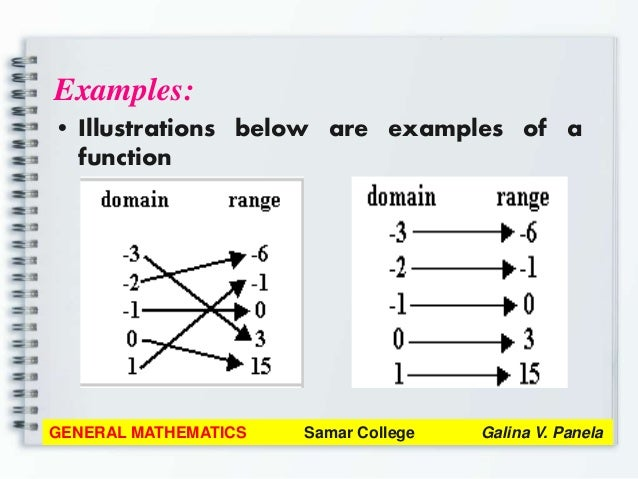 General Mathematics Module 1 Review On Functions