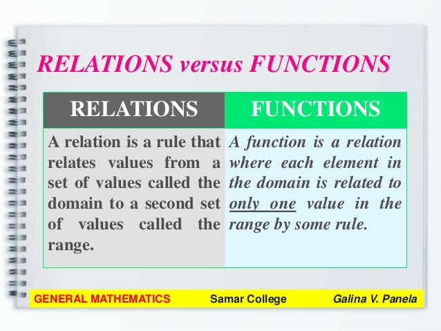 General mathematics module 1 review on functions 7 fandeluxe Gallery