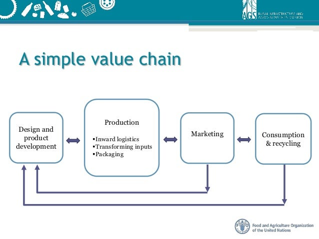 sustainable food value chain development concepts