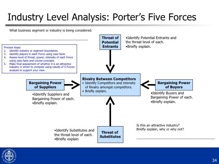 strategy automotive industry and bargaining power The us construction industry is diverse and huge  automotive & transport back  c porter's five forces strategy analysis c1 bargaining power of buyers.