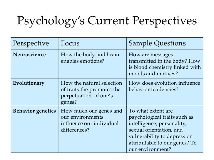 an overview of the six modern psychological perspectives in psychology Start studying 6 contemporary psychological perspectives learn vocabulary, terms, and more with flashcards, games, and other study tools.
