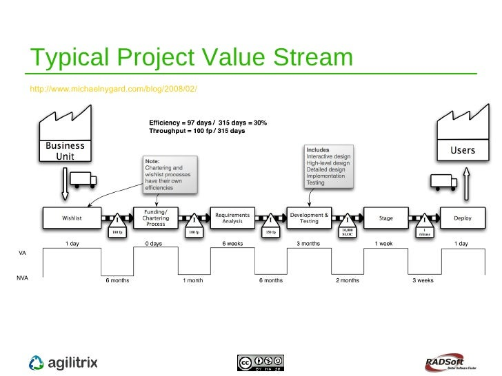Kanban 101 - 1 - Perfection, Waste and Value Stream Mapping