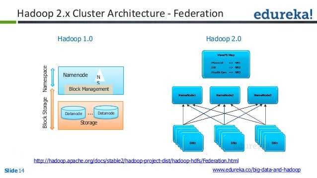 Hadoop Architecture And HDFS - Hdfs architecture