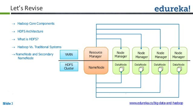 Hadoop Architecture and HDFS