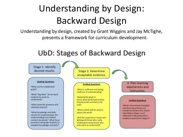 ubd curriculum implemented by the deped Curriculum design using the understanding by design (ubd) framework is a high priority when moving from simply covering subject matter to ensuring deep understanding using backward design helped many teacher candidates develop skills to plan effective science curriculum, units.