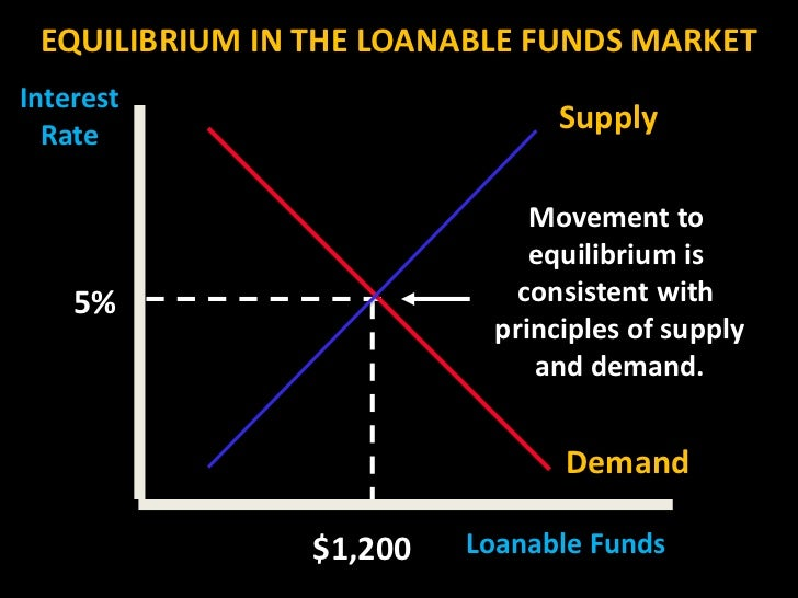 Module 29 The Market For Loanable Funds