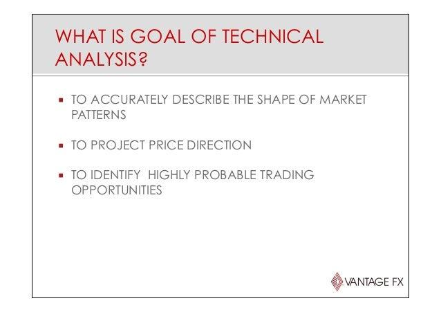 Technical analysis fx