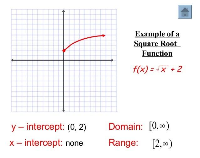 domain and range graph