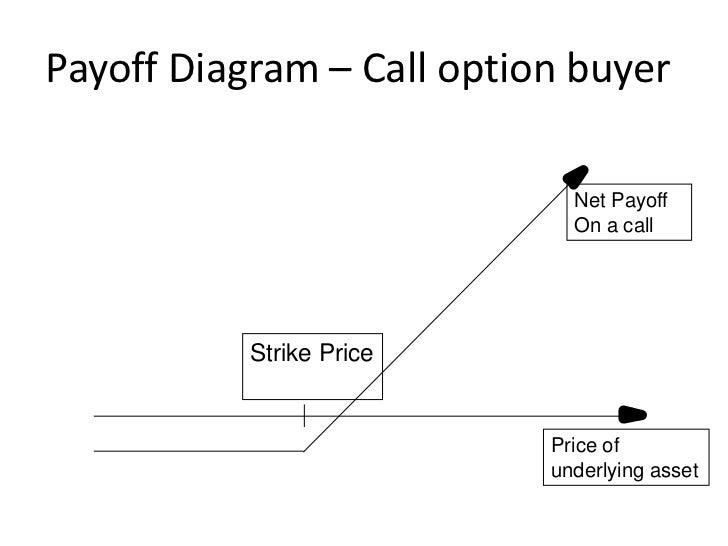 Module 2 Options