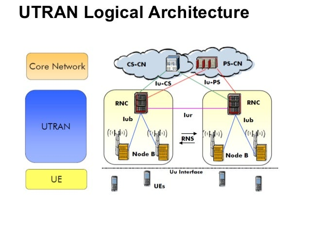 Umts System Architecture Protocols Processes