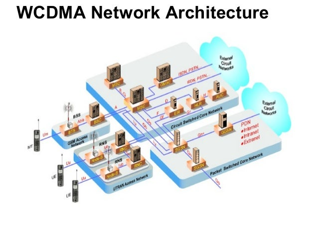 Umts system architecture protocols processes for Architecture umts