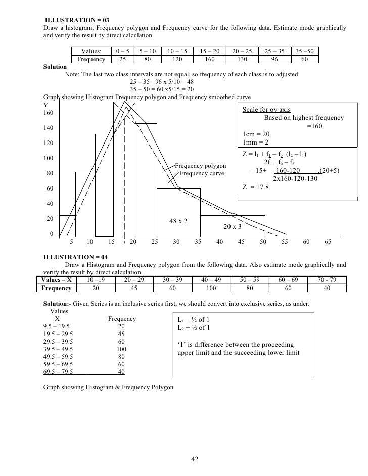 Module 3 41 16 illustration 03 draw a histogram frequency polygon ccuart Image collections