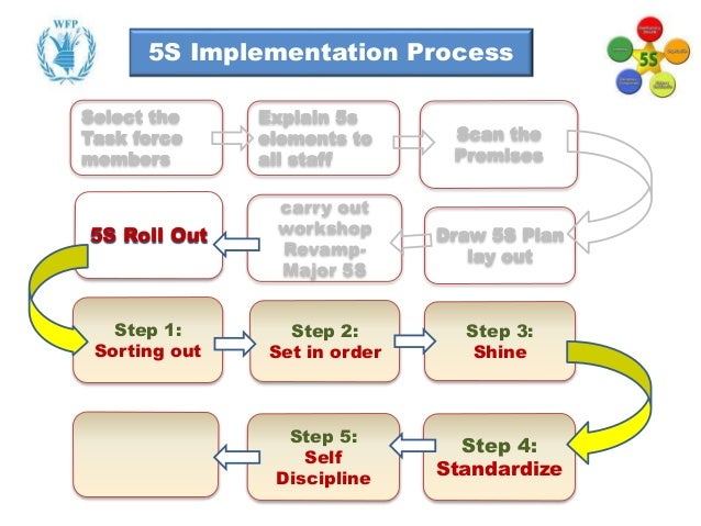 basic knowledge of 5s implementation 5s is the designation of the methodology that uses a list of five japanese words  which are seiri, seiton,  manufacturing knowledge menu  keep only essential  items & eliminate what is not required, prioritise things as per requirements and.