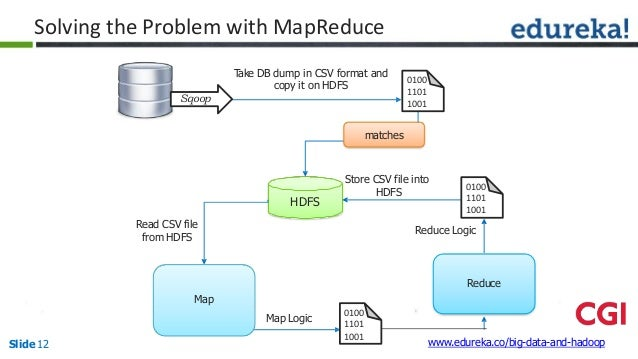 Hadoop mapreduce framework 11 ccuart Image collections