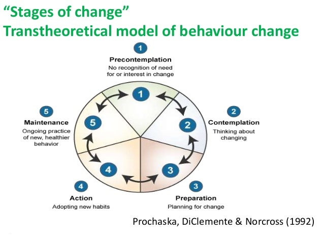 the cycle of change model by prochaska and diclemente