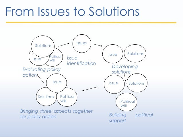 From Issues to Solutions Issues Issue Solutions Political Will Issue identification Developing solutions Building politica...