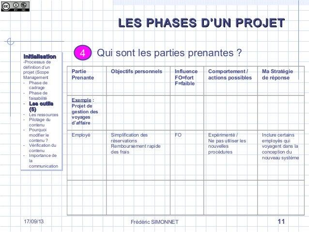 Les Différentes Phases Dun Projet La Phase Dinitialisation