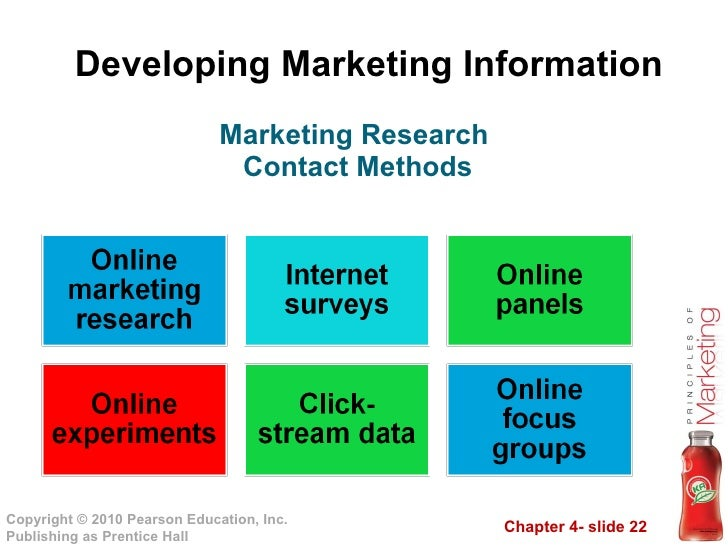 marketing research module Index markets research presents a detailed picture of the market by way of study, synthesis, and summation of data from multiple sources the analysts have presented the various facets of the market with a particular focus on identifying the key industry influencers.