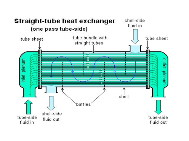 • The primary purpose of a heat exchanger is to  achieve the required transfer rate using the  smallest possible transfer ...