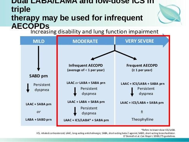 corticosteroids inhalers types