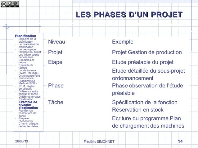 Les diff rentes phases d un projet la phase de planification for Projet de plan