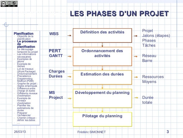 Les Differentes Phases D Un Projet La Phase De Planification