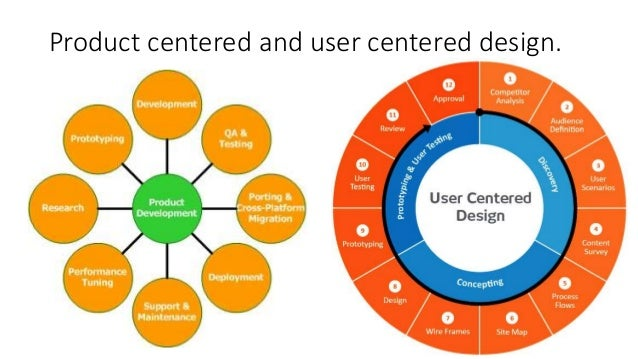 Product centered and user centered design.