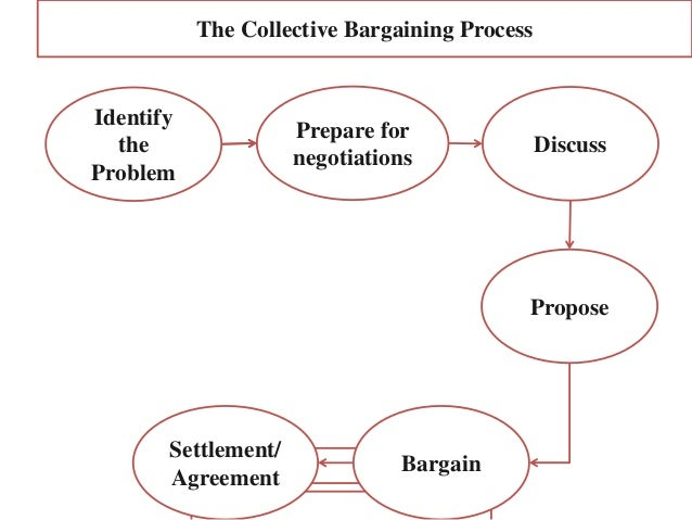 The Collective Bargaining Process Identify the Problem Prepare for negotiations Discuss Propose Bargain Settlement/ Agreem...