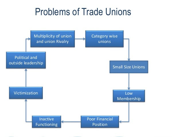 Problems of Trade Unions Multiplicity of union and union Rivalry Poor Financial Position Small Size Unions Political and o...