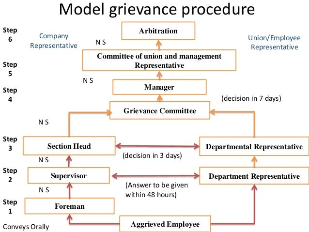 The Model grievance procedure • The Model grievance procedure suggested by the National Commission of Labour involves six ...