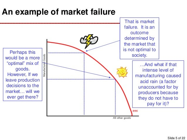 Examples List on Market Failures
