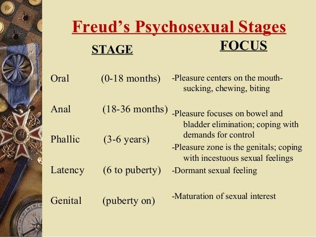 Psysexual theory